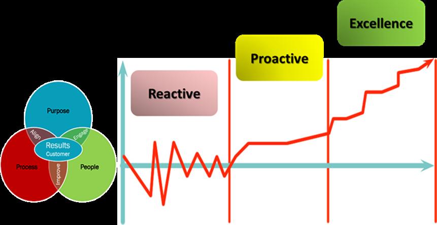 Lean Scorecard Maturity Assessment Graph